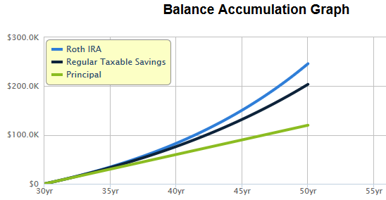 Roth vs taxable savings
