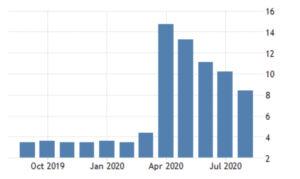 US Unemployment 2020